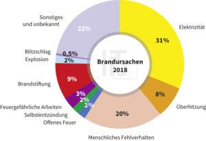 IFS Brandursachenstatistik 2018